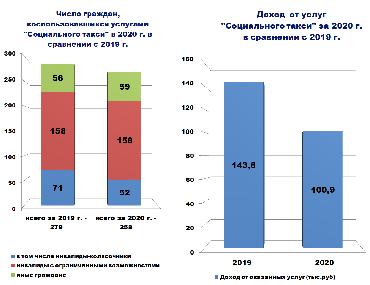 """Диаграмма - """"Социального такси"""" за 2020 г. в сравнении с 2019 г."""