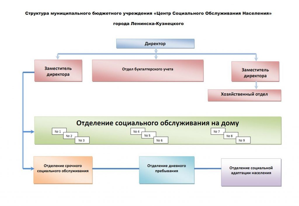 Структура МБУ ЦСОН