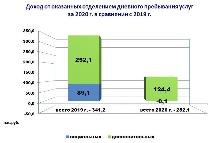 Диаграмма - Доход от оказанных отделением дневного пребывания услуг за 2020 г. в сравнении с 2019 г.