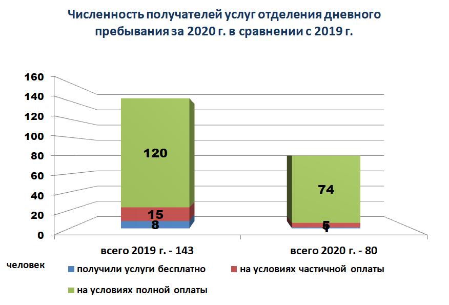 Диаграмма - Численность получателей услуг отделения дневного пребывания за 2020 г. в сравнении с 2019 г.