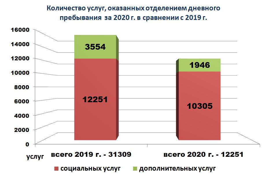 Диаграмма - Количество услуг, оказанных отделением дневного пребывания за 2020 г. в сравнении с 2019 г.