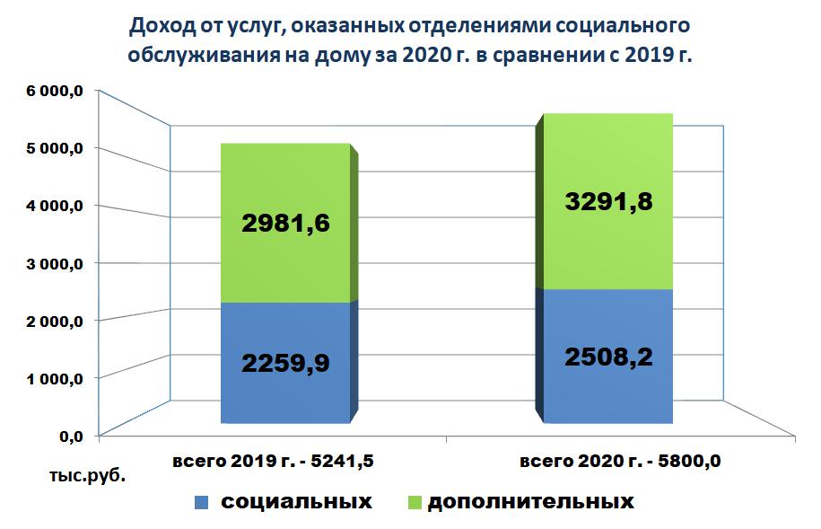 Диаграмма - Доход от услуг, оказанных отделениями социального обслуживания на дому за 2020 г. в сравнении с 2019 г.