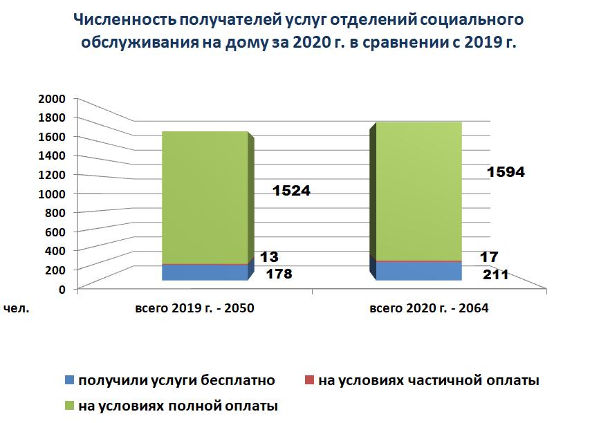Диаграмма - Численность получателей услуг отделений социального обслуживания на дому за 2020 г. в сравнении с 2019 г.