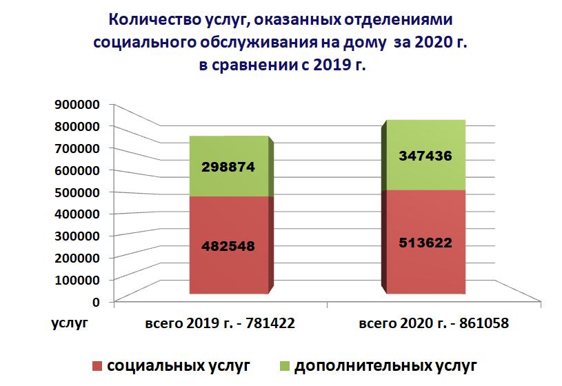 Диаграмма - Количество услуг, оказанных отделениями социального обслуживания на дому за 2020 г. в сравнении с 2019 г.