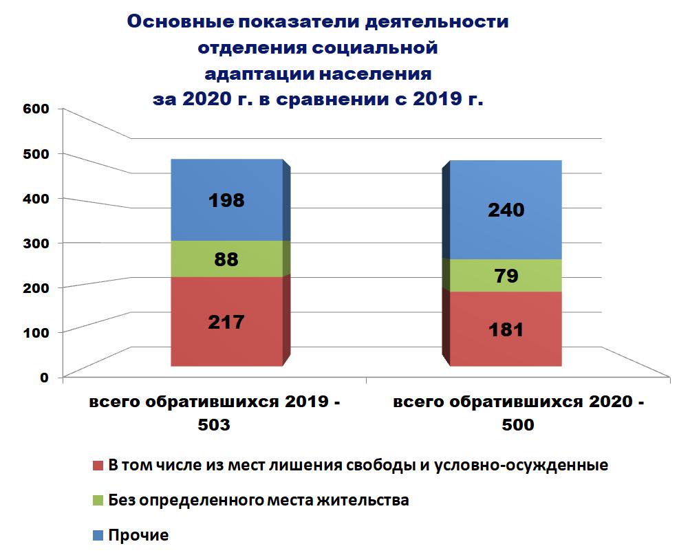 Диаграмма - Основные показатели деятельности отделения социальной адаптации населения за 2020 г. в сравнении с 2019 г.