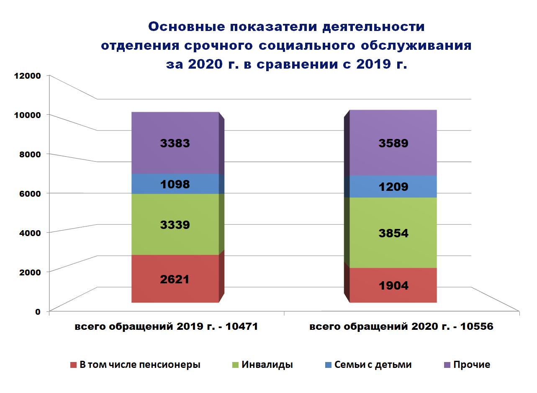 Диаграмма - Основные показатели деятельности отделения срочного социального обслуживания за 2020 г. в сравнении с 2019 г.